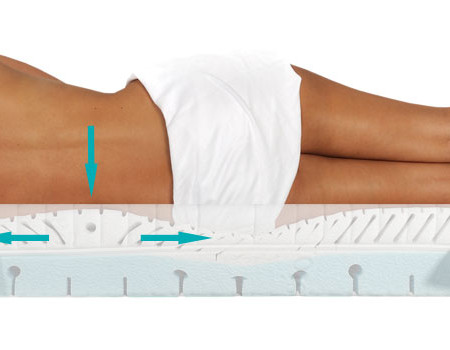 PHYSIOLOGA Therapie Matratze mit Streckeffekt